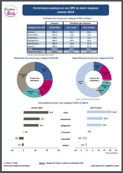 « Stat OPC », fiche statistique sur les fonds de droit français – Janvier 2019
