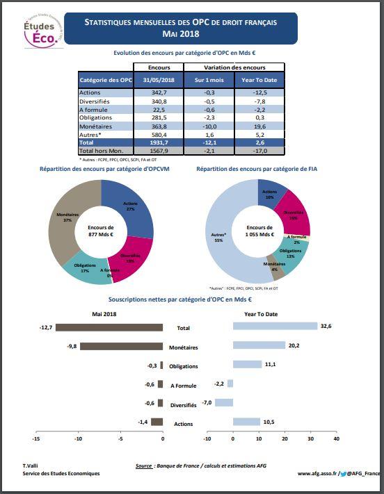 """""""Stat OPC"""", fiche statistique sur les fonds de droit français - Avril et Mai 2018"""