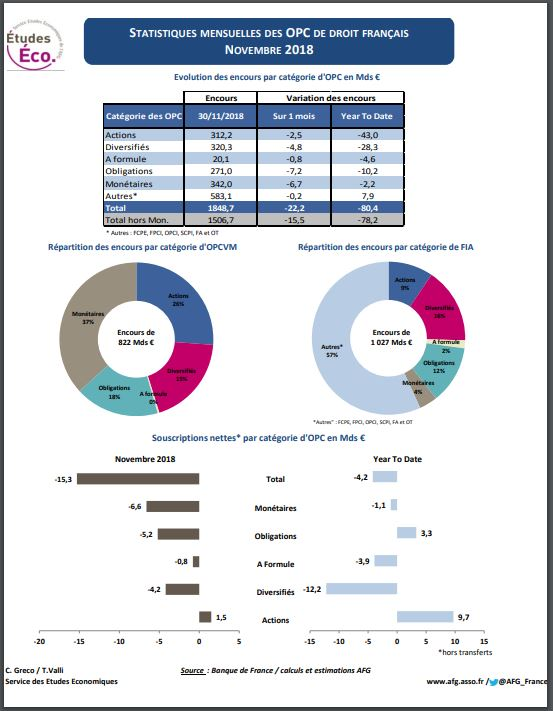 « Stat OPC », fiche statistique sur les fonds de droit français – Novembre 2018