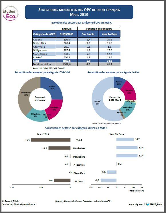 « Stat OPC », fiche statistique sur les fonds de droit français – Mars 2019