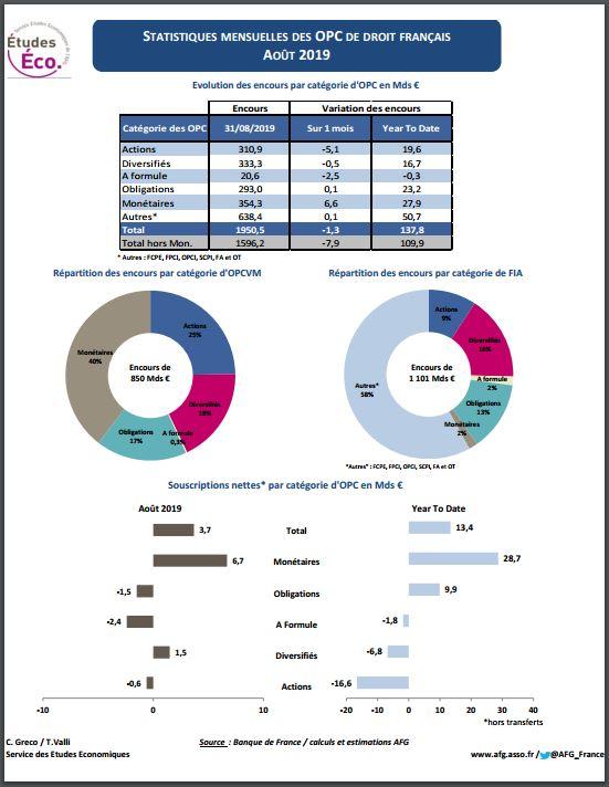 « Stat OPC », fiche statistique sur les fonds de droit français –  Août 2019