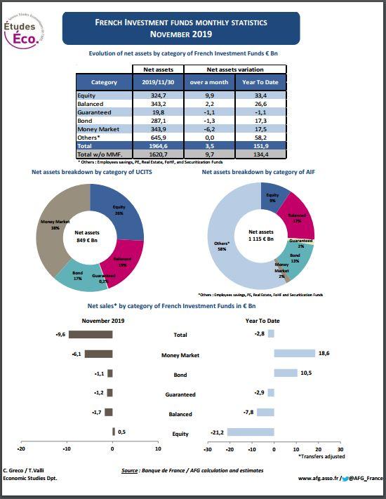 « Stat OPC », fiche statistique sur les fonds de droit français – Novembre 2019